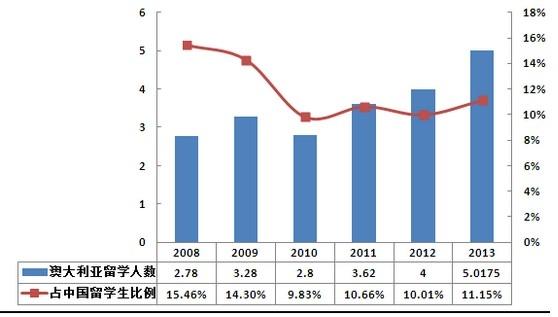 中国人口数量变化图_英国人口数量2013