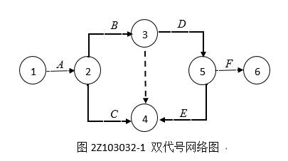 双代号网络计划时间参数的计算图片