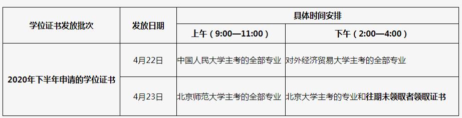 北京发放2020年下半年自考部分学士学位证书的通知
